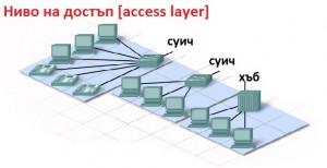 Ниво на достъп [Access layer]