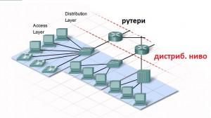 Дисцтрибуционно ниво [Distribution layer]
