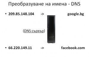 OSI 5 - DNS