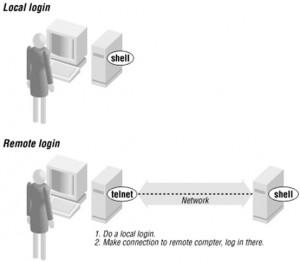 OSI - 7 Telnet
