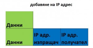 TCP/IP packets - IP address