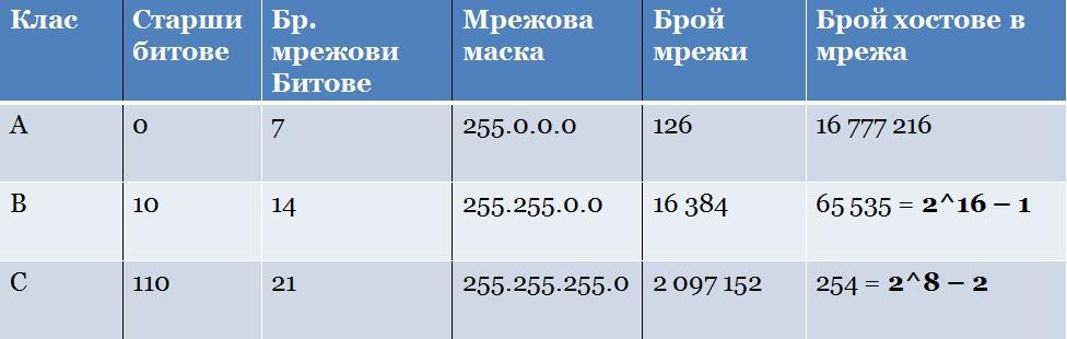 IP address - classes table