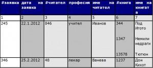 ненормализирана таблица
