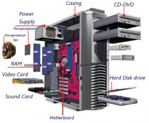 pc parts - компонентите на компьтъра
